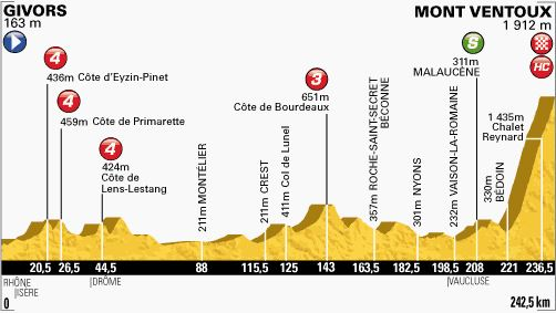 Tour de France 2013 stage 15 profile