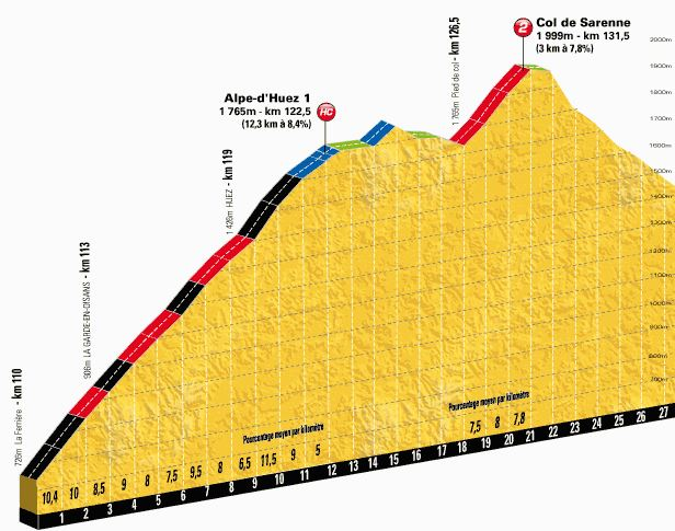 Tour de France 2013 stage 18 climb details: Alpe d'Huez 1 and Col-de-Sarenne