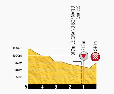 Tour de France 2013 stage 19 last kms