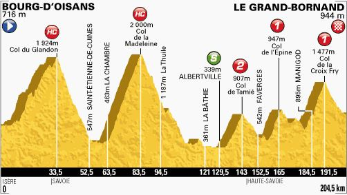 Tour de France 2013 stage 19 profile
