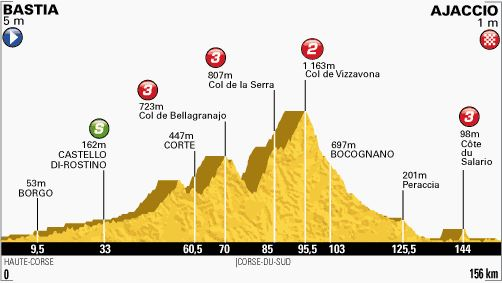 Tour de France 2013 stage 2 profile