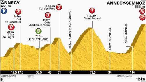 Tour de France 2013 stage 20 profile