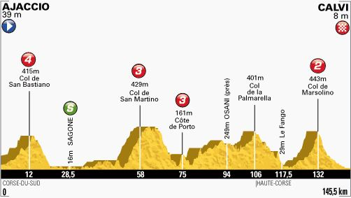 Tour de France 2013 stage 3 profile