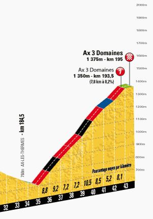 Tour de France 2013 stage 8 climb details - Ax 3 Domaines