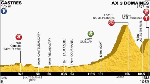 Tour de France 2013 stage 8 profile