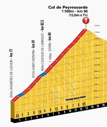 Tour de France 2013 stage 9 climb details: Col de Peyresourde