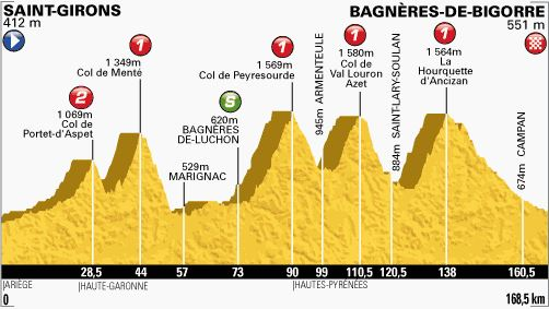 Tour de France 2013 stage 9 profile