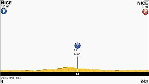 Tour de France 2013 stage 4 profile