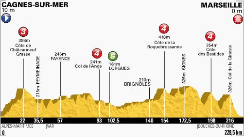 Tour de France 2013 stage 5 profile