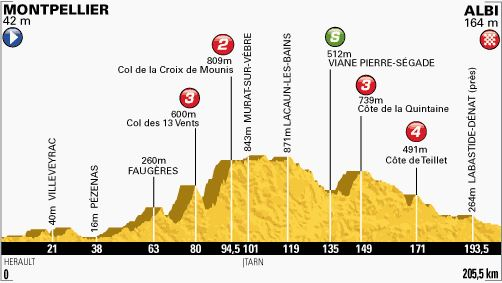 Tour de France 2013 stage 7 profile