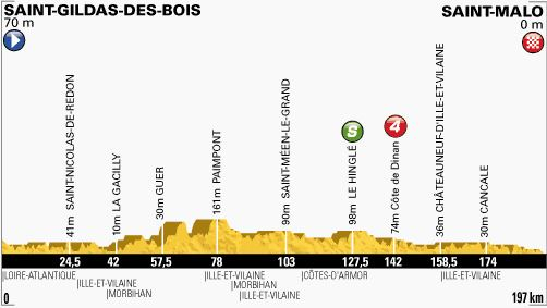 Tour de France 2013 stage 10 profile