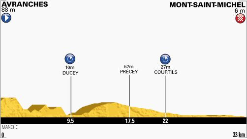 Tour de France 2013 stage 11 profile