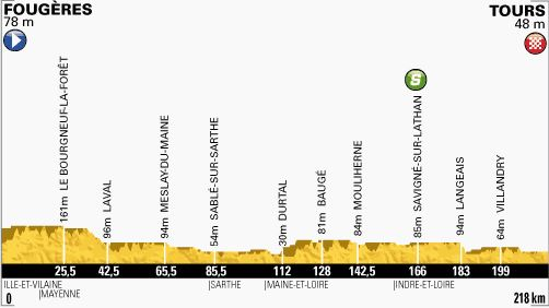 Tour de France 2013 stage 12 profile