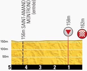 Tour de France 2013 stage 13 last kms