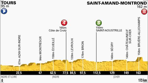 Tour de France 2013 stage 13 profile