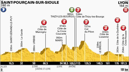 Tour de France 2013 stage 14 profile