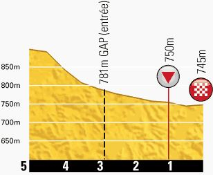 Tour de France 2013 stage 16 last kms