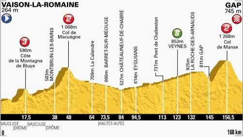 Tour de France 2013 stage 16 profile