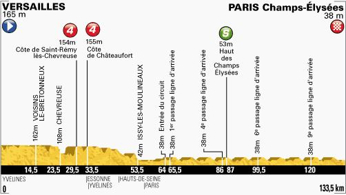 Tour de France 2013 stage 21 profile