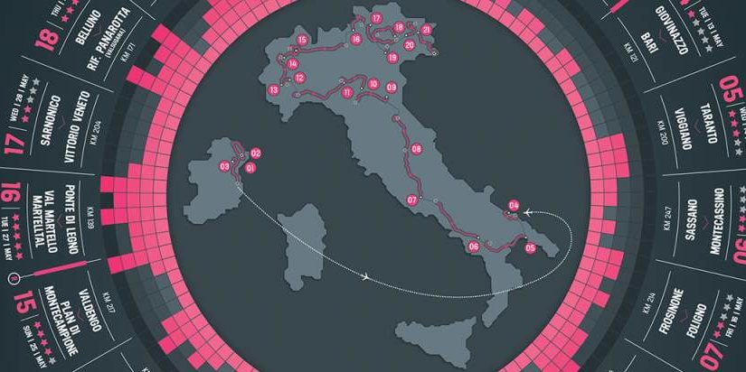 Giro d'Italia 2014 stages