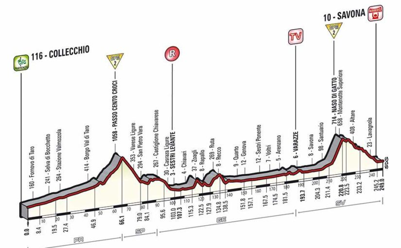 Giro d'Italia 2014 stage 11 profile (new)