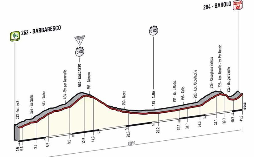 Giro d'Italia 2014 stage 12 profile (new)