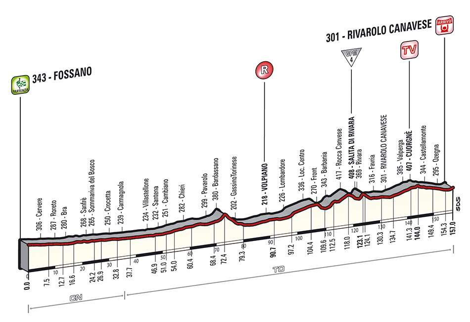 Giro d'Italia 2014 stage 13 profile (new)
