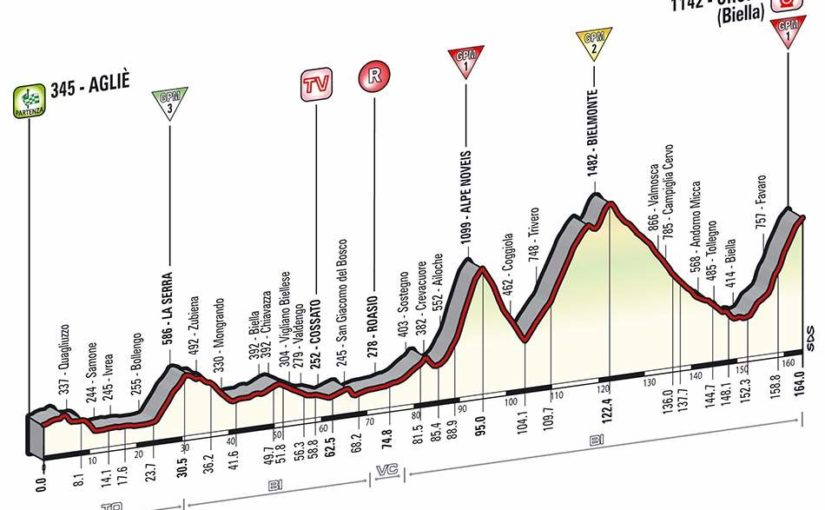Giro d'Italia 2014 stage 14 profile (new)