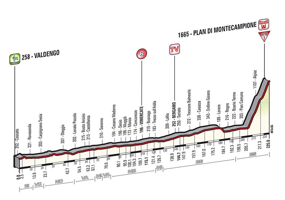 Giro d'Italia 2014 stage 15 profile (new)