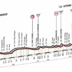 Giro d'Italia 2014 stage 17 profile (new)