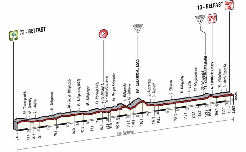 Giro d'Italia 2014 stage 2 profile (new)