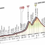 Giro d'Italia 2014 stage 20 profile (new)