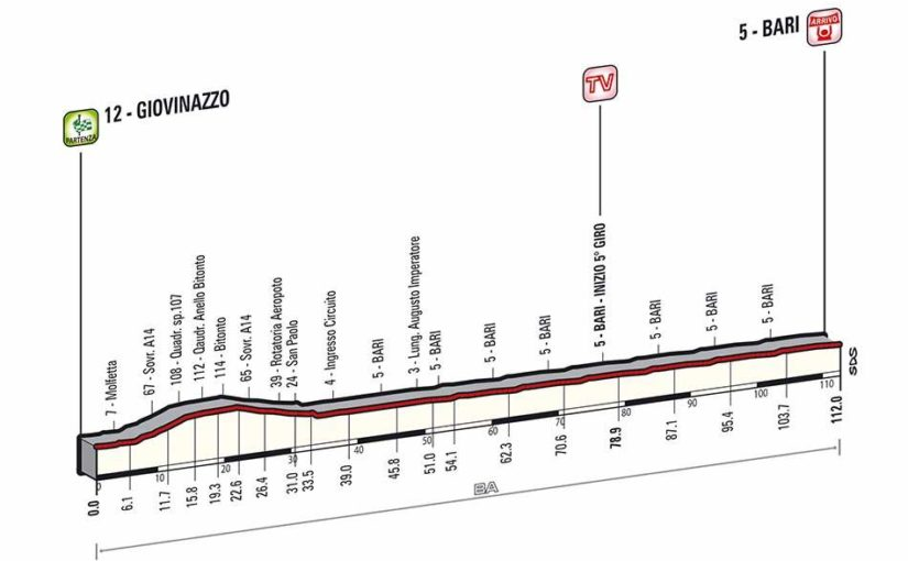 Giro d'Italia 2014 stage 4 profile (new)