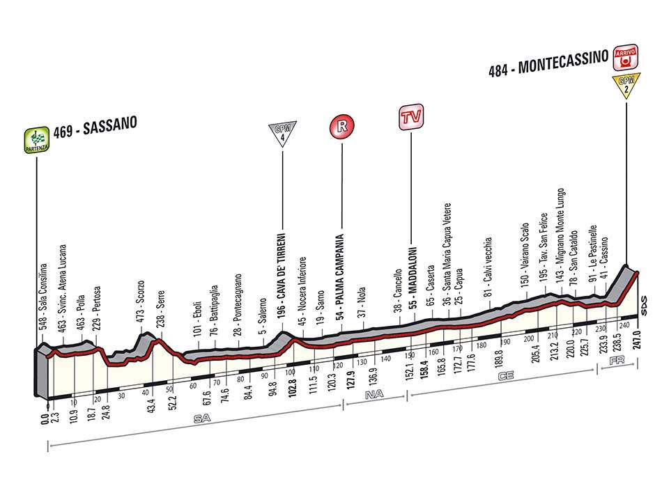 Giro d'Italia 2014 stage 6 profile (new)