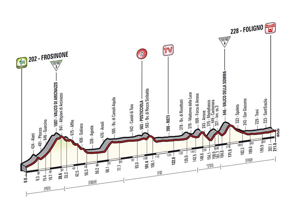 Giro d'Italia 2014 stage 7 profile (new)