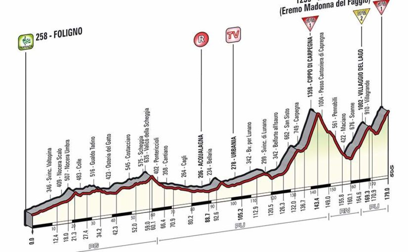Giro d'Italia 2014 stage 8 profile (new)