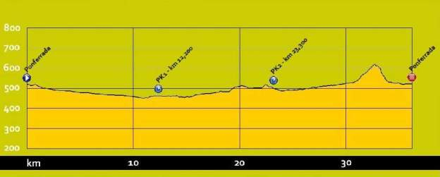 UCI Women's Team Time Trial Profile
