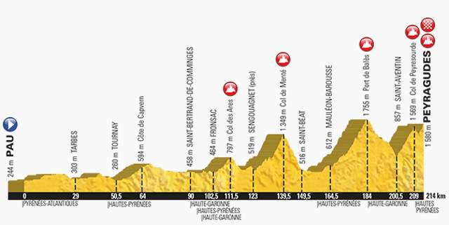 Tour de France 2017 Stage 12 Profile