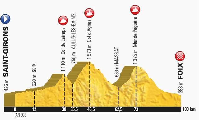 Tour de France 2017 Stage 13 Profile