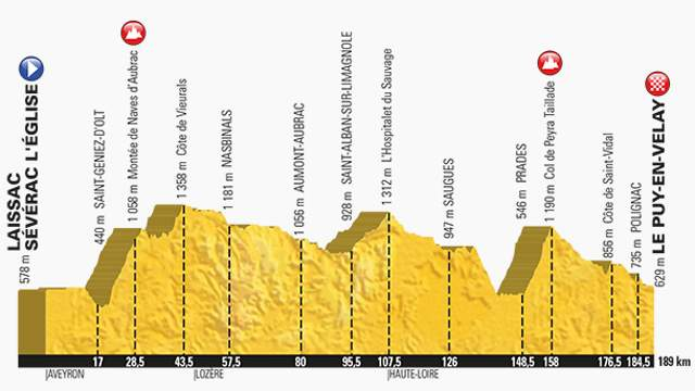Tour de France 2017 Stage 15 Profile