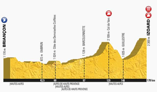 Tour de France 2017 Stage 18 Profile