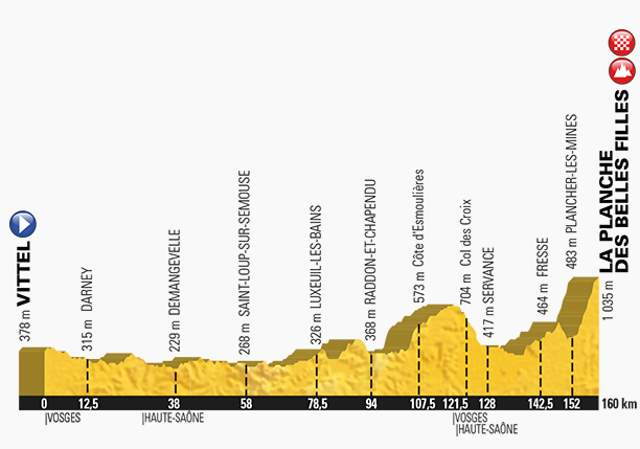 Tour de France 2017 Stage 5 Profile
