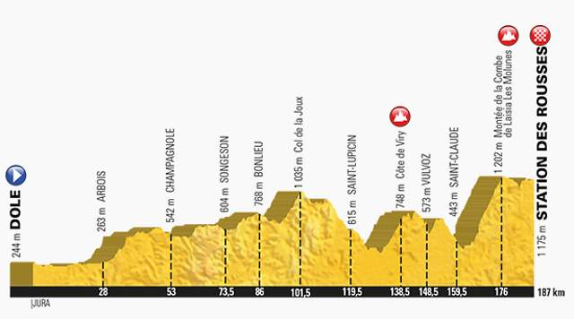 Tour de France 2017 Stage 8 Profile
