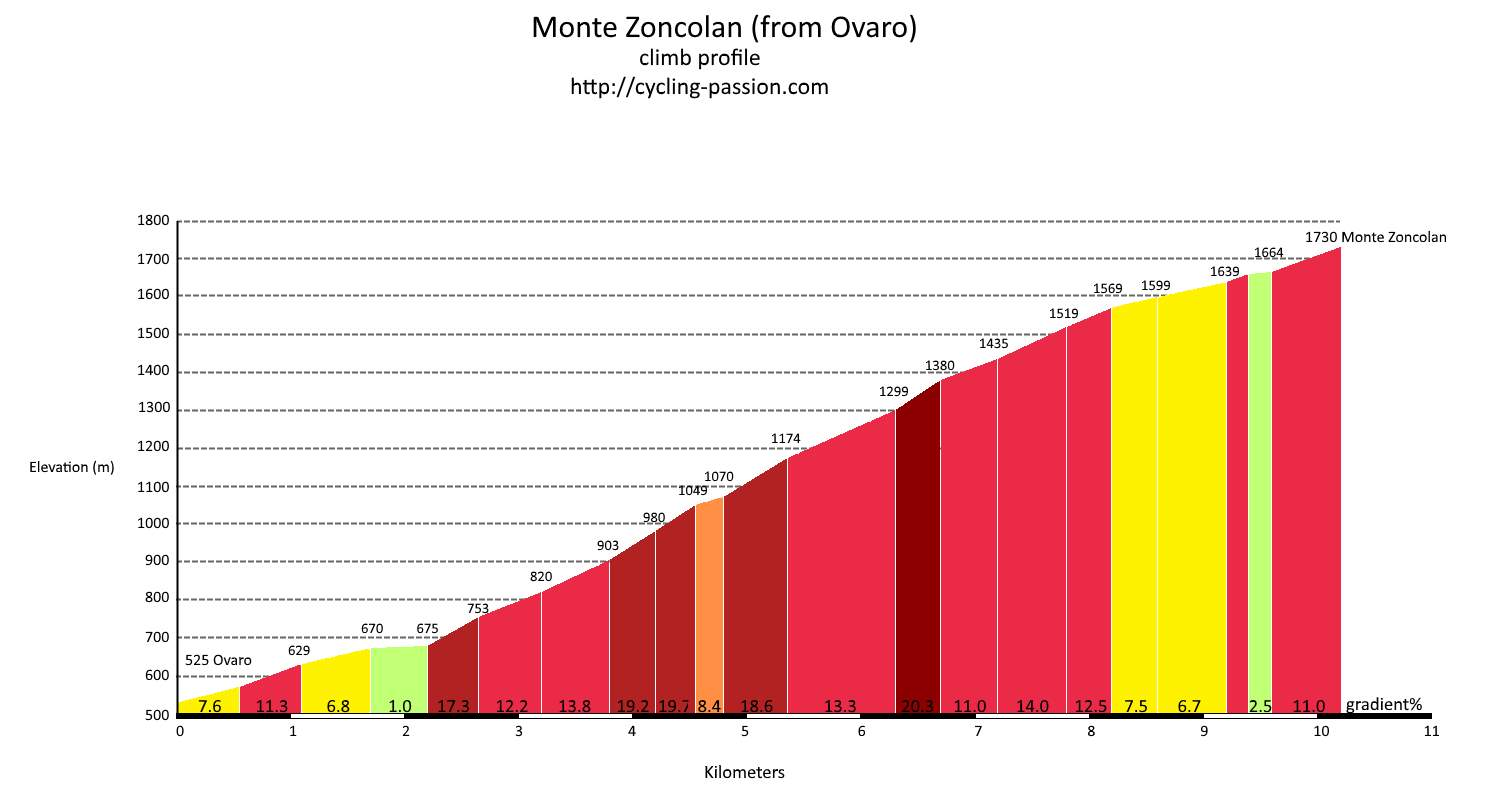 Monte Zoncolan climb profile (from Ovaro).