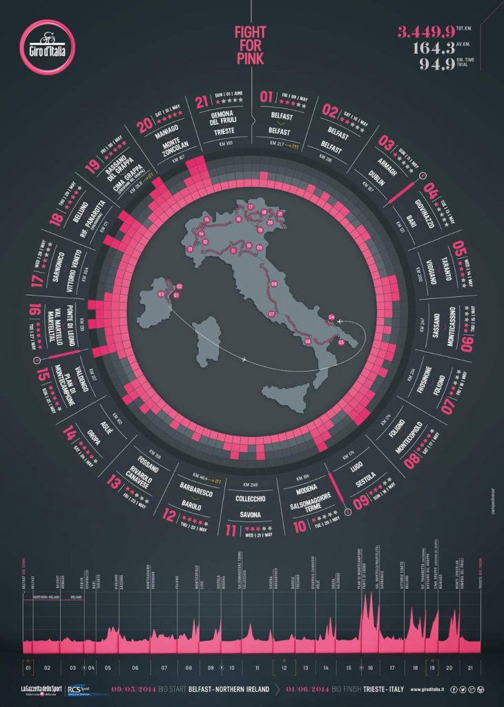 Giro 2014 Grande Partenza will be in Ireland - Giro d'Italia 2014 route wheel